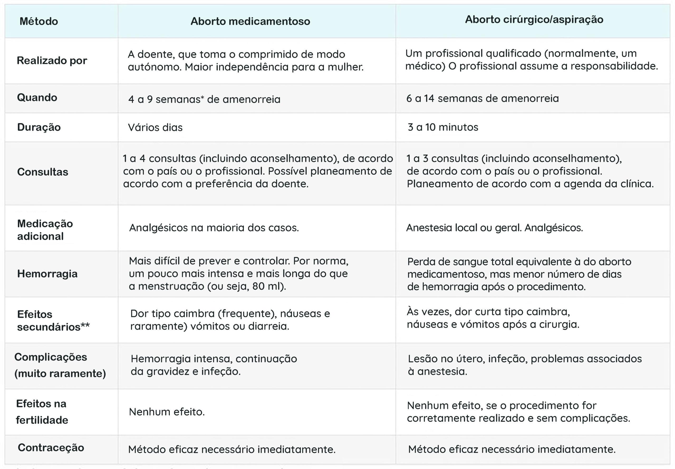 Comparação dos dois métodos